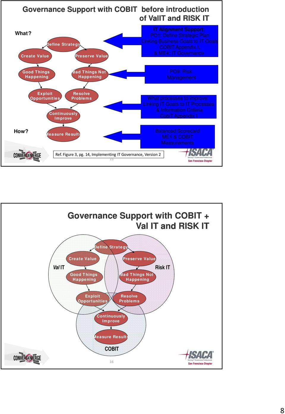 Not Happening PO9: Risk Management Exploit Opportunities Continuously Improve Resolve Problems What processes to improve: Linking IT Goals to IT Processes & Information Criteria CobiT Appendix I How?