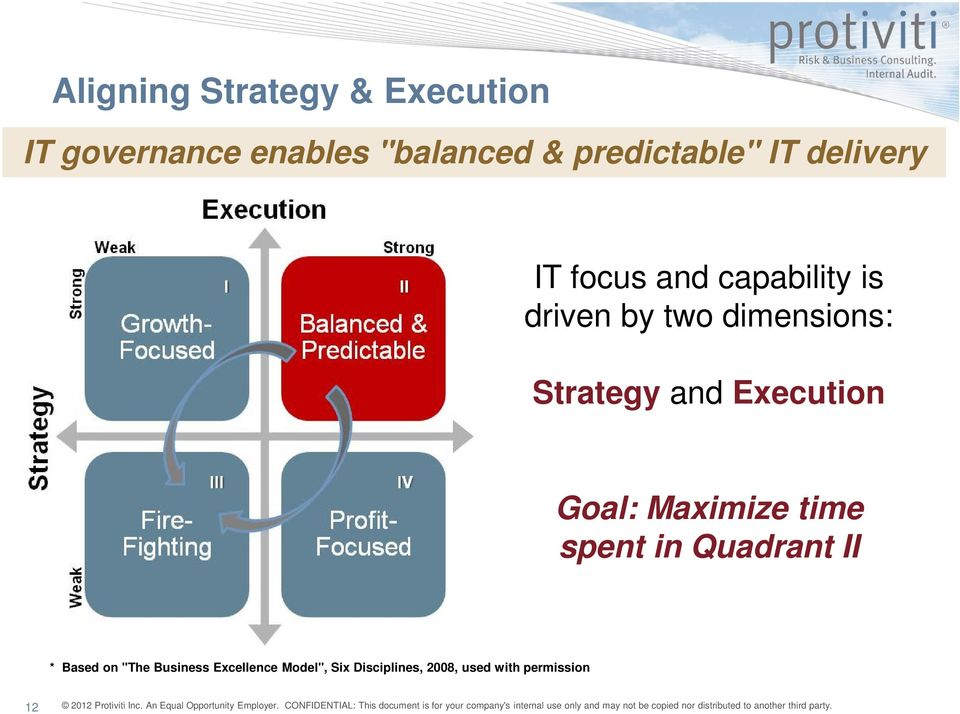 dimensions: Strategy and Execution Goal: Maximize time spent in Quadrant