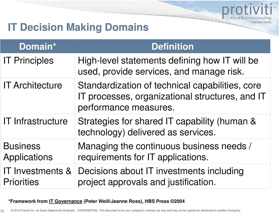 Standardization of technical capabilities, core IT processes, organizational structures, and IT performance measures.