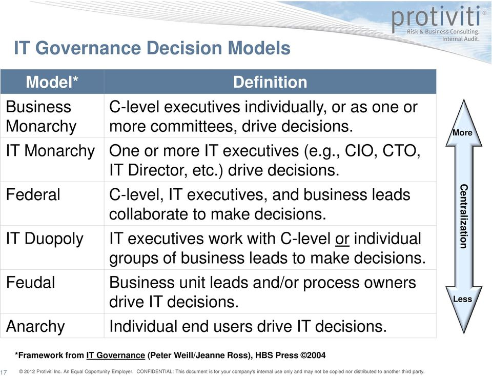 C-level, IT executives, and business leads collaborate to make decisions.