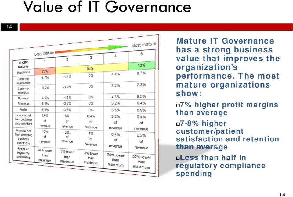 The most mature organizations show: 7% higher profit margins than average 7-8%