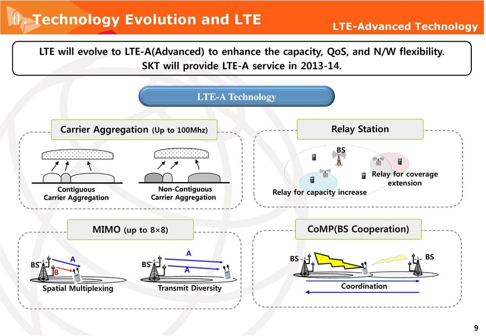LTE-A Technology Carrier Aggregation (Up to 100Mhz) Carrier Contiguous Aggregation CarrierAggregation Non-Contiguous