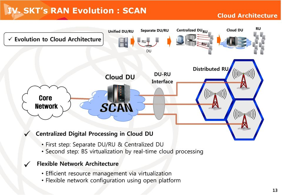 Cloud DU First step: Separate DU/RU & Centralized DU Second step: BS virtualization by real-time cloud processing