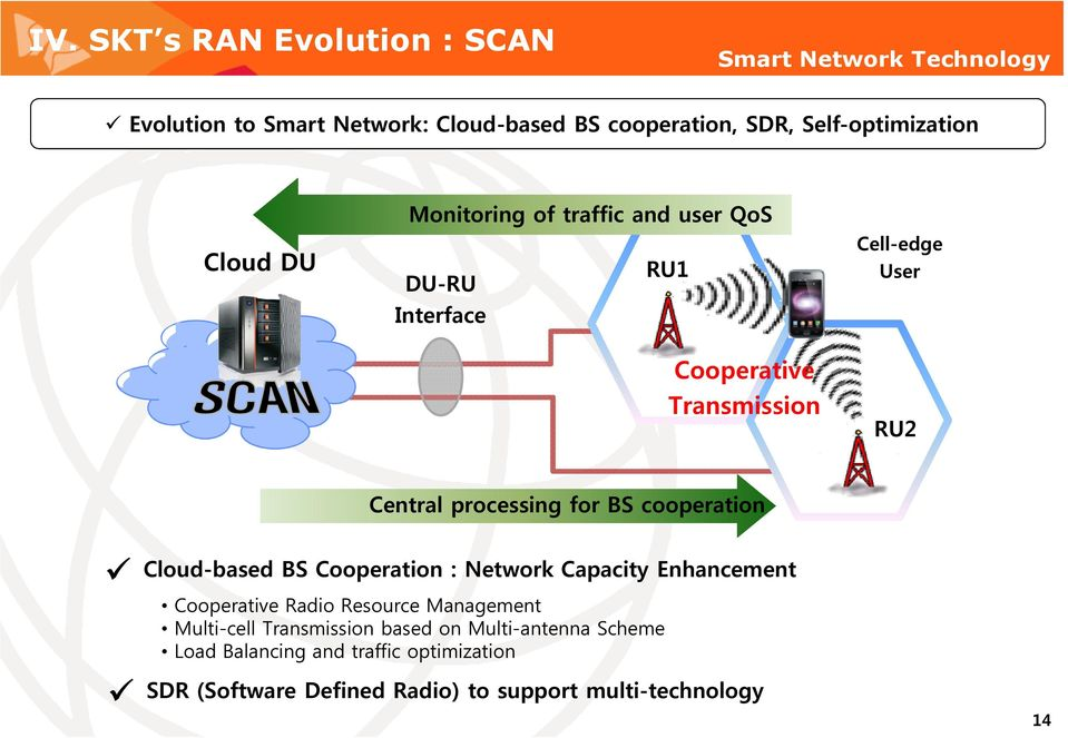 Central processing for BS cooperation Cloud-based BS Cooperation : Network Capacity Enhancement Cooperative Radio Resource