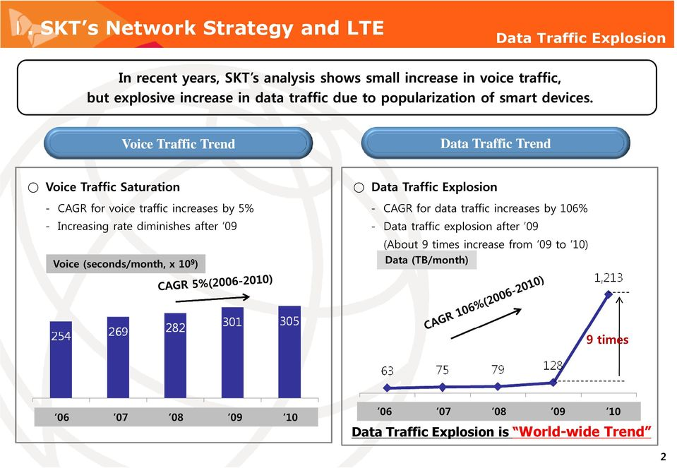 Voice Traffic Trend Data Traffic Trend Voice Traffic Saturation - CAGR for voice traffic increases by 5% - Increasing rate diminishes after 09 Voice