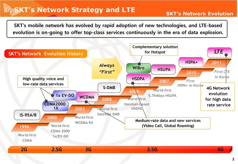 SKT s Network Evolution History Complementary solution for Hotspot LTE High quality voice and low-rate data services IS-95A/B 1996 World-first CDMA 2000 1x EV-DO CDMA2000 1X World-first CDMA 2000