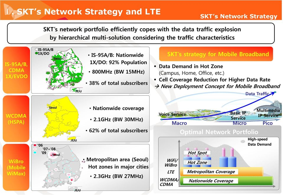 coverage 2.1GHz (BW 30MHz) 62% of total subscribers 06 07~ 08 09 Seoul Data Demand in Hot Zone (Campus, Home, Office, etc.