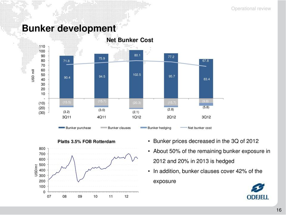 1) 3Q11 4Q11 1Q12 2Q12 3Q12 Bunker purchase Bunker clauses Bunker hedging Net bunker cost USD/mt 8 7 6 5 4 3 2 1 Platts 3.