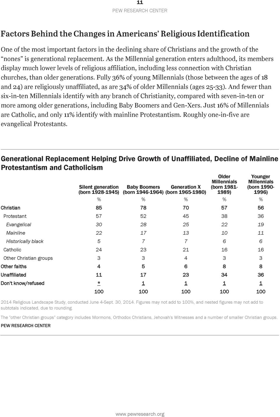 Fully 36% of young Millennials (those between the ages of 18 and 24) are religiously unaffiliated, as are 34% of older Millennials (ages 25-33).