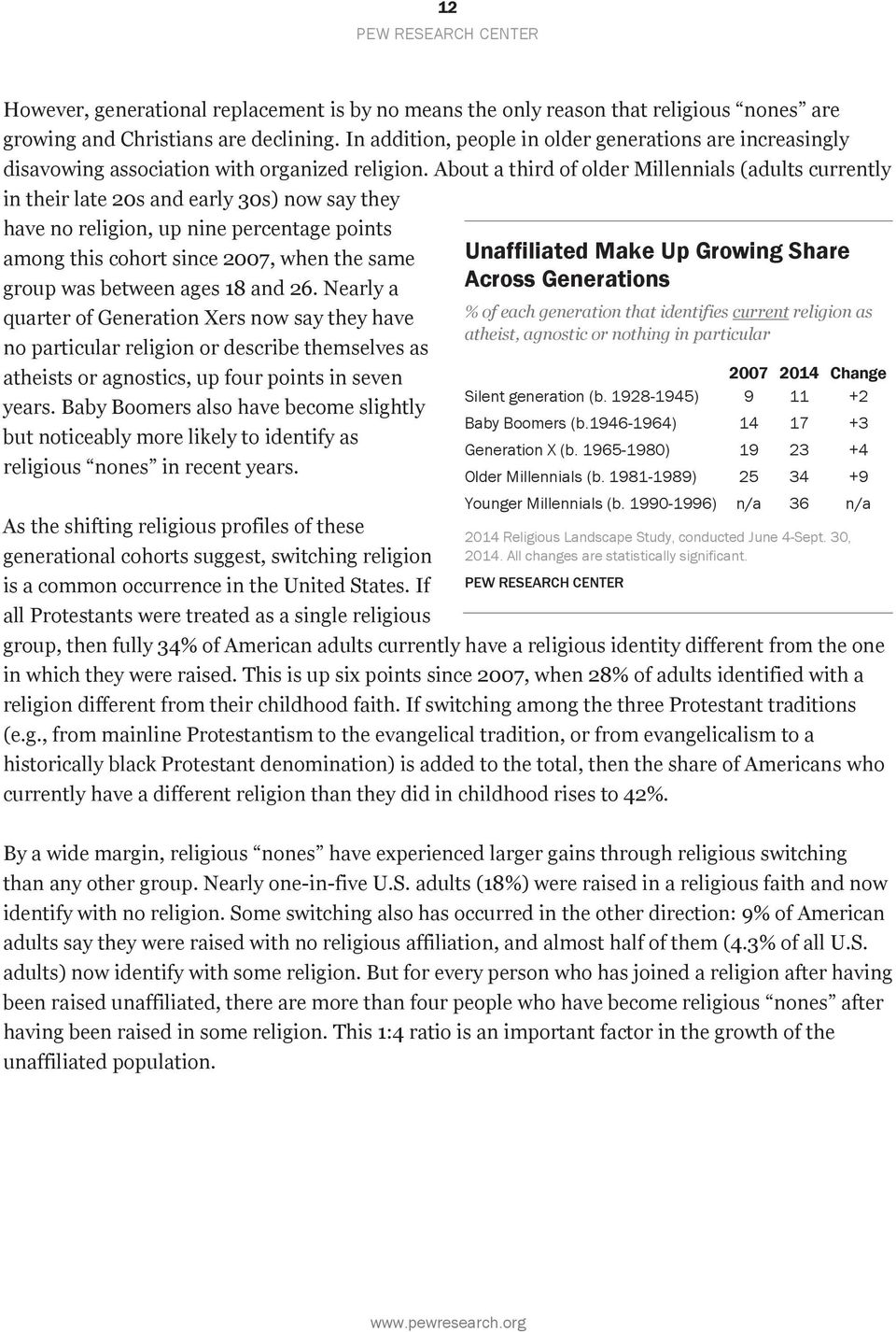 About a third of older Millennials (adults currently in their late 20s and early 30s) now say they have no religion, up nine percentage points among this cohort since 2007, when the same group was