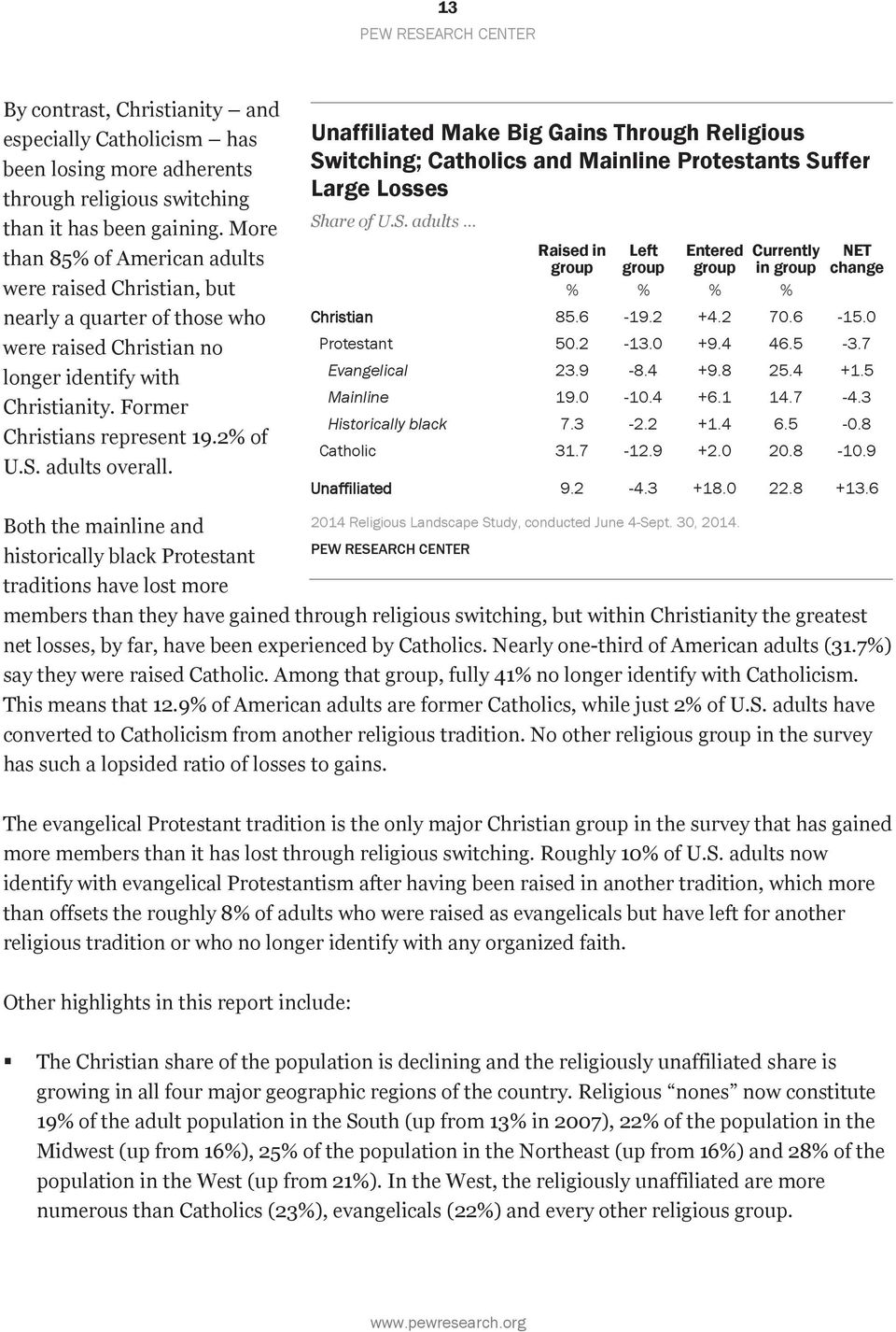 adults overall. Unaffiliated Make Big Gains Through Religious Switching; Catholics and Mainline Protestants Suffer Large Losses Share of U.S. adults Raised in Left Entered Currently group group group in group % % % % NET change Christian 85.