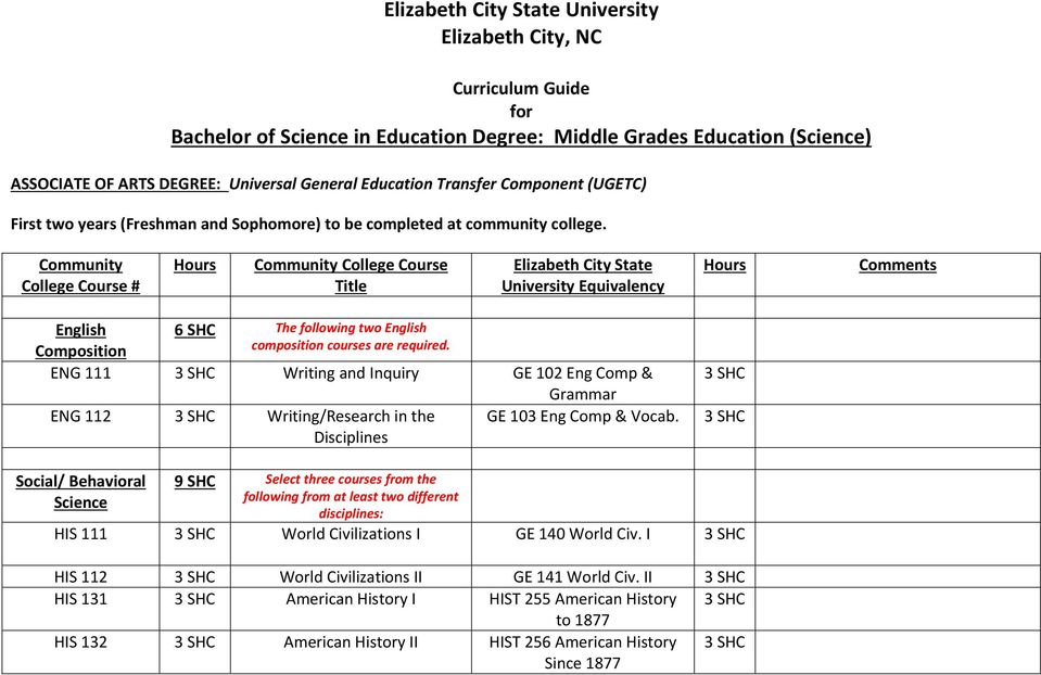 Community Community College Course Title Elizabeth City State English Composition 6 The following two English composition courses are required.