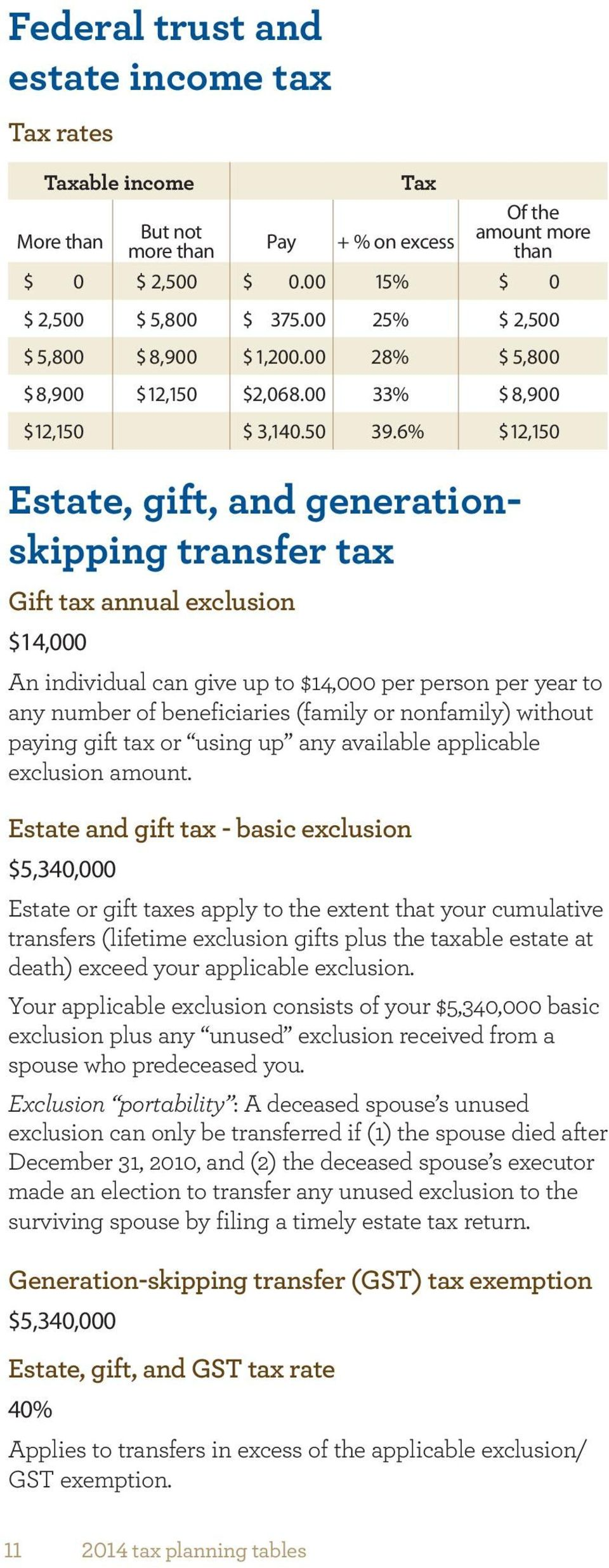 6% $ 12,150 Estate, gift, and generationskipping transfer tax Gift tax annual exclusion $14,000 An individual can give up to $14,000 per person per year to any number of beneficiaries (family or
