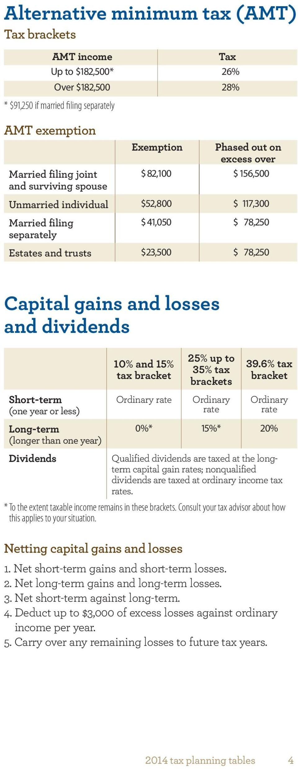and dividends Short-term (one year or less) Long-term (longer than one year) Dividends 10% and 15% tax bracket Ordinary rate 25% up to 35% tax brackets Ordinary rate 39.