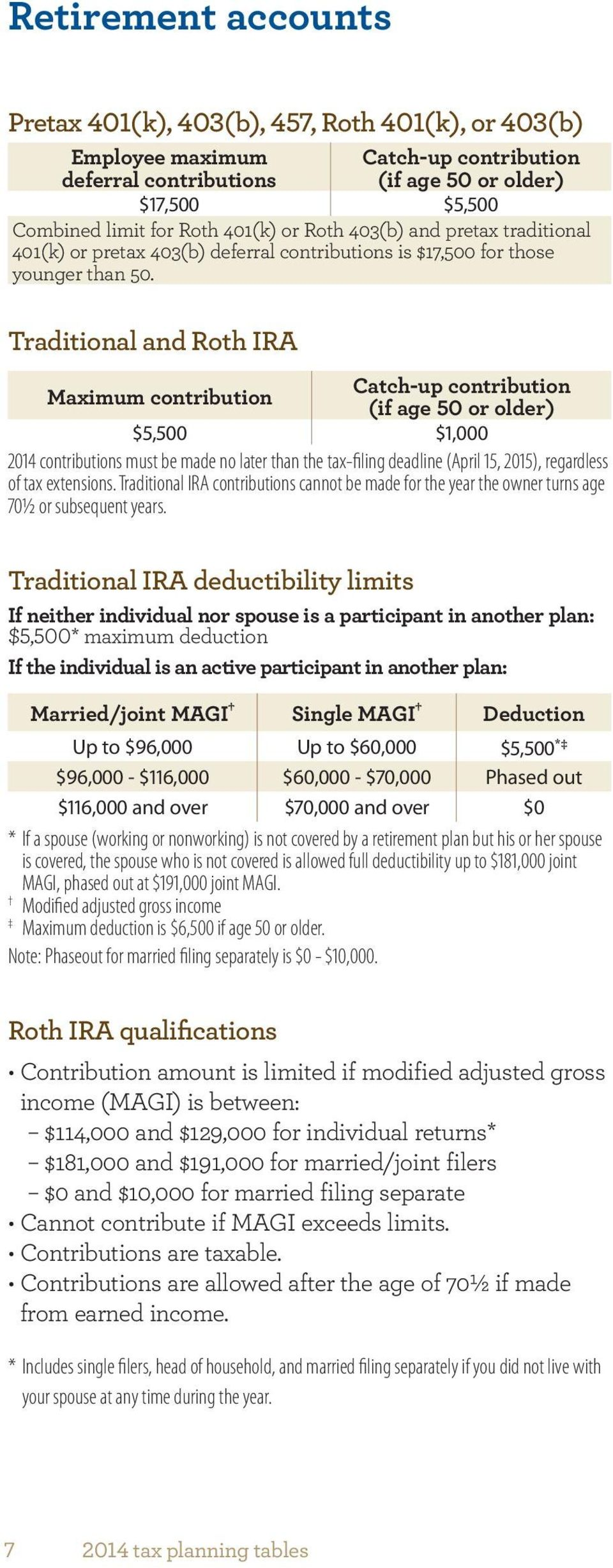 Traditional and Roth IRA Maximum contribution Catch-up contribution (if age 50 or older) $5,500 $1,000 2014 contributions must be made no later than the tax-filing deadline (April 15, 2015),