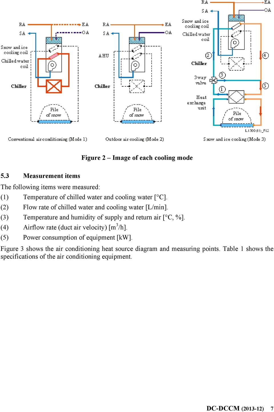 (2) Flow rate of chilled water and cooling water [L/min]. (3) Temperature and humidity of supply and return air [ C, %].
