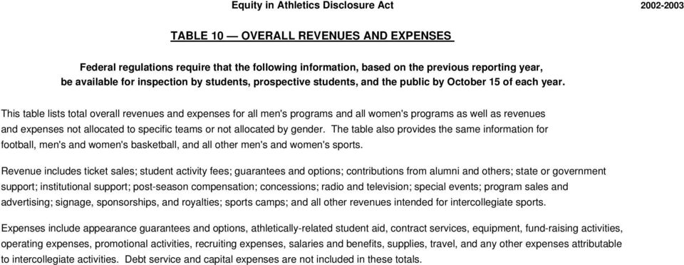 Revenue includes ticket sales; student activity fees; guarantees and options; contributions from alumni and others; state or government support; institutional support; post-season compensation;