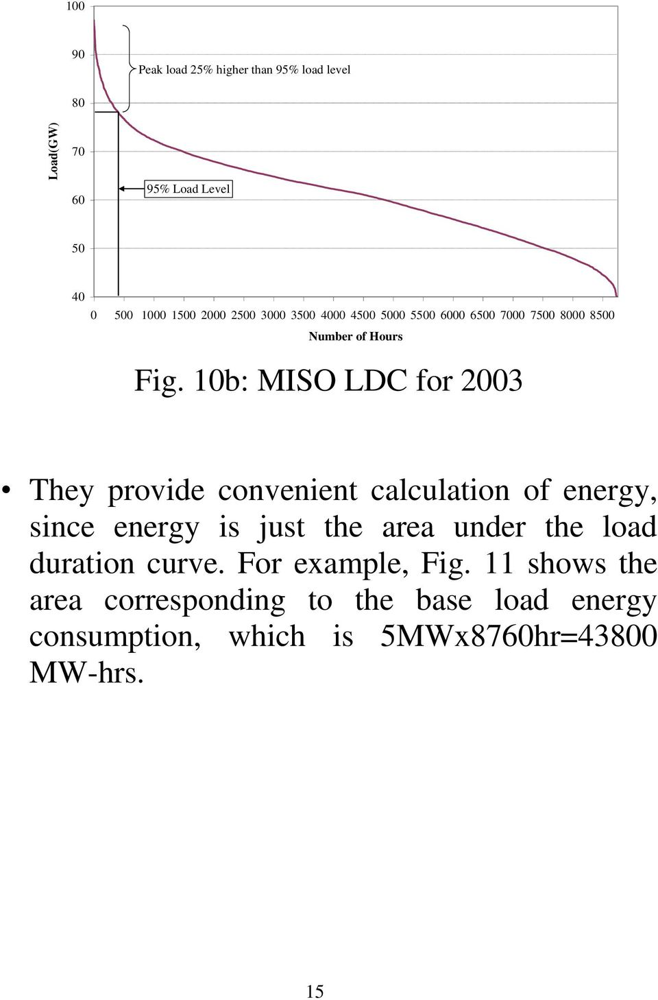 0b: MISO LC for 2003 Thy provid convnint calculation of nrgy, sinc nrgy is ust th ara undr th load