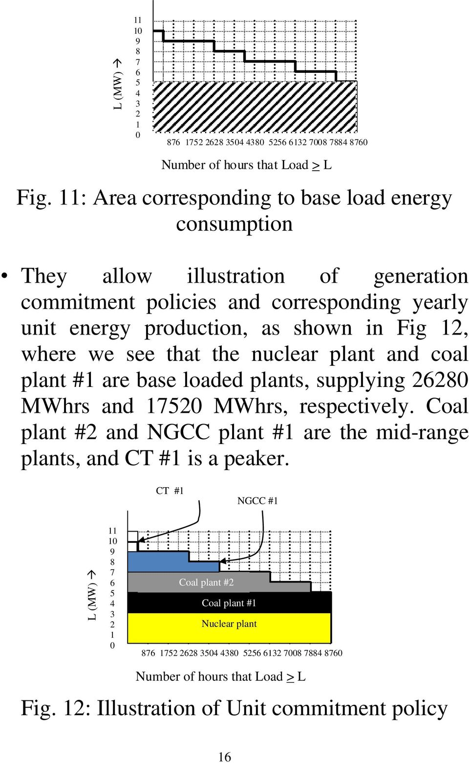 whr w s that th nuclar plant and coal plant # ar bas loadd plants, supplying 26280 MWhrs and 7520 MWhrs, rspctivly.