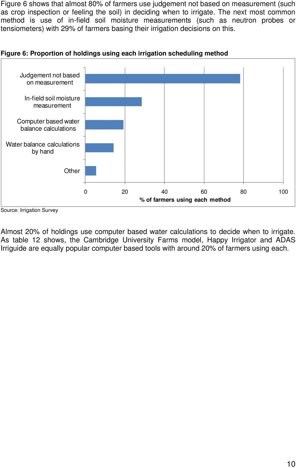 Figure 6: Proportion of holdings using each irrigation scheduling method Judgement not based on measurement In-field soil moisture measurement Computer based water balance calculations Water balance