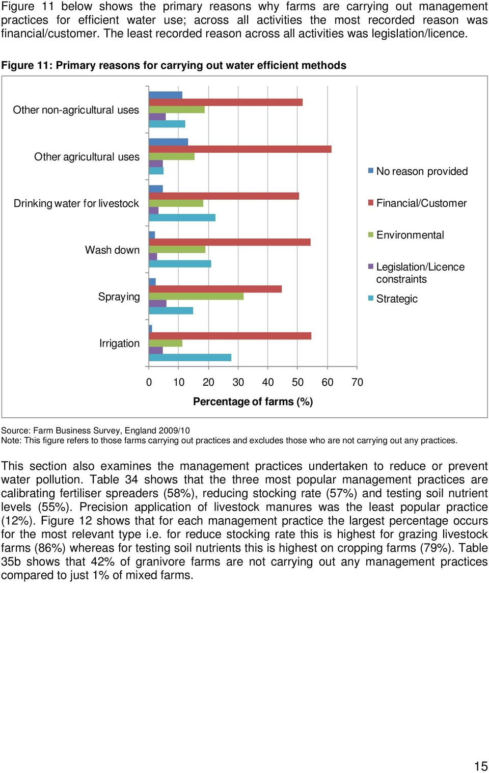 Figure 11: Primary reasons for carrying out water efficient methods Other non-agricultural uses Other agricultural uses No reason provided Drinking water for livestock Financial/Customer Wash down