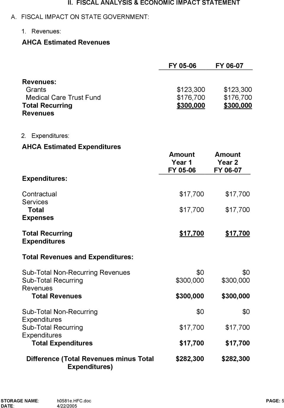Expenditures: AHCA Estimated Expenditures Expenditures: Amount Year 1 FY 05-06 Amount Year 2 FY 06-07 Contractual Services Total Expenses Total Recurring Expenditures Total Revenues and