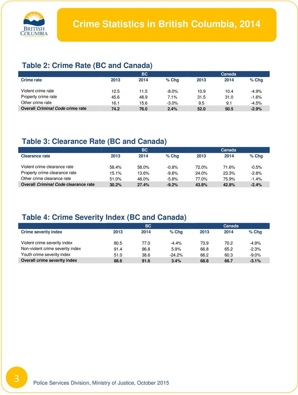 9% Table 3: Clearance Rate (BC and Canada) BC Canada Clearance rate 2013 2014 % Chg 2013 2014 % Chg Violent crime clearance rate 58.4% 58.0% -0.8% 72.0% 71.6% -0.5% Property crime clearance rate 15.