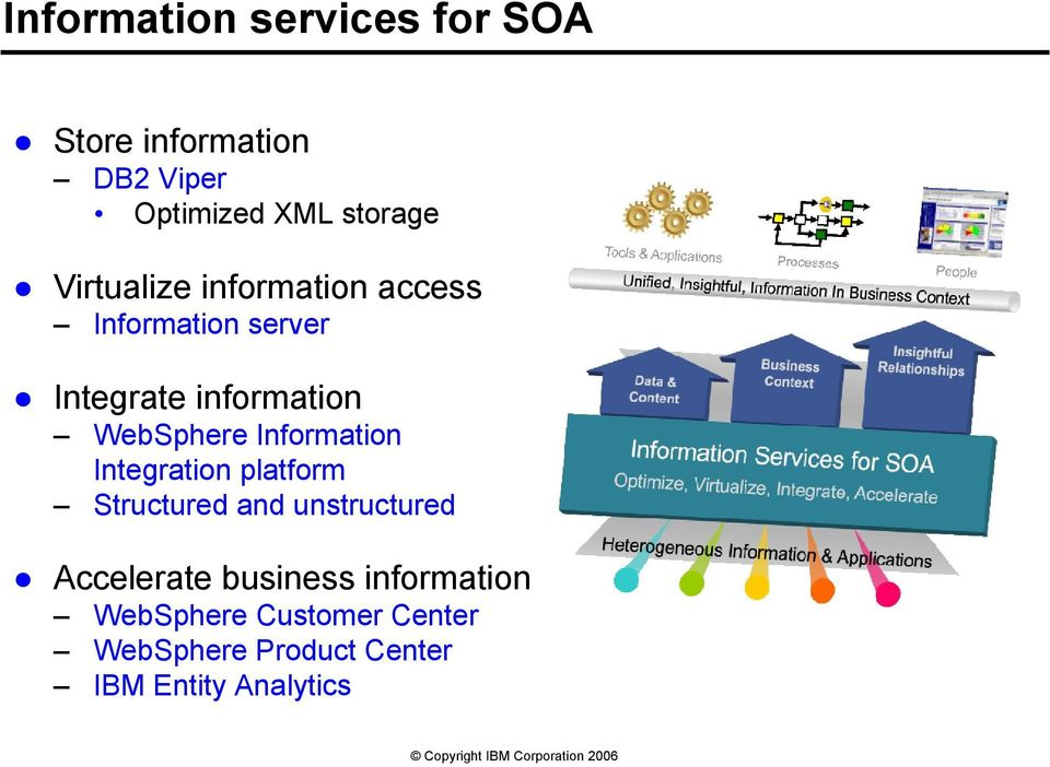 Information Integration platform Structured and unstructured Accelerate business