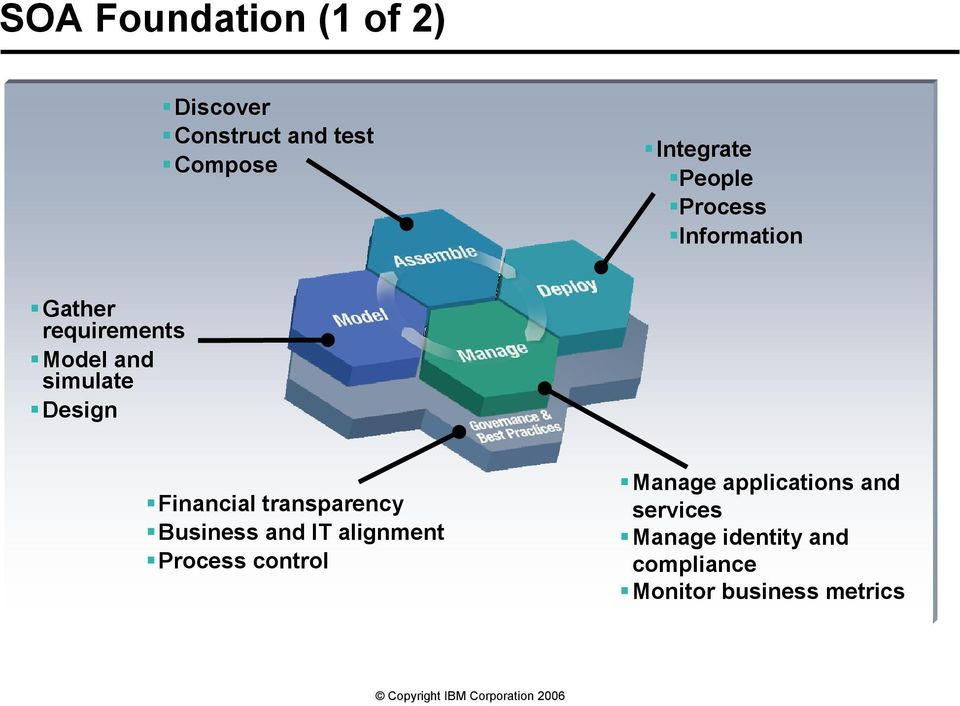 Financial transparency Business and IT alignment Process control Manage