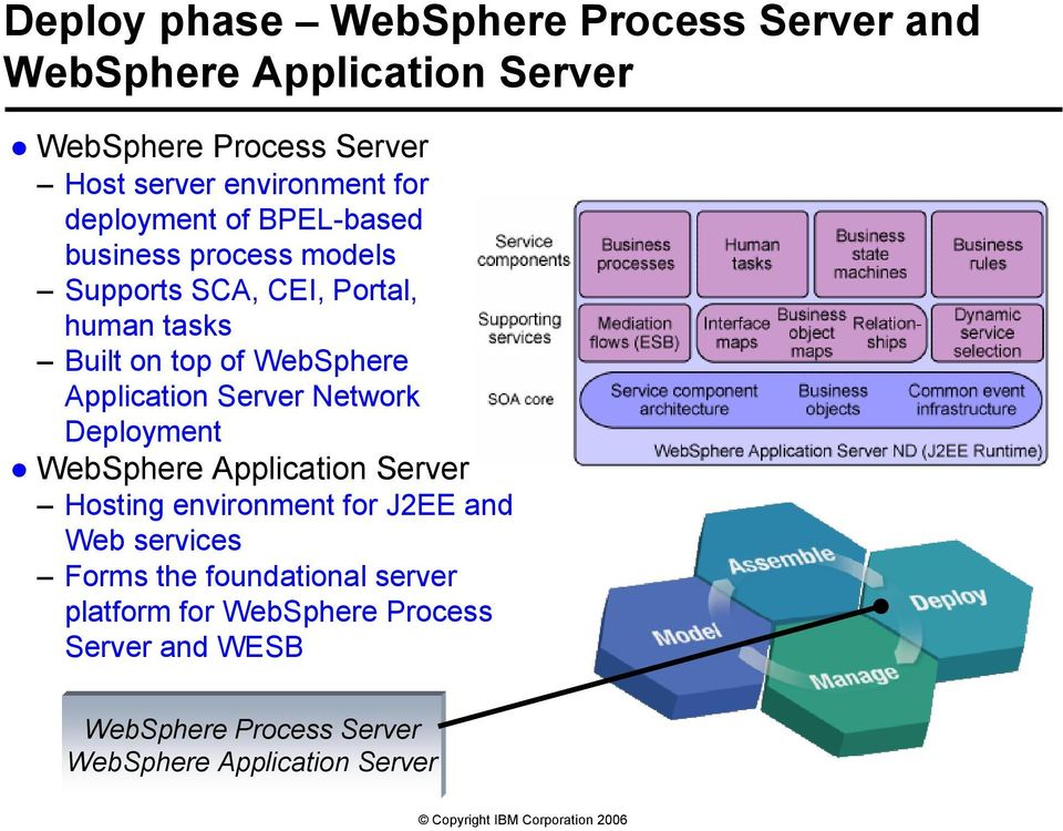 Application Server Network Deployment WebSphere Application Server Hosting environment for J2EE and Web services Forms
