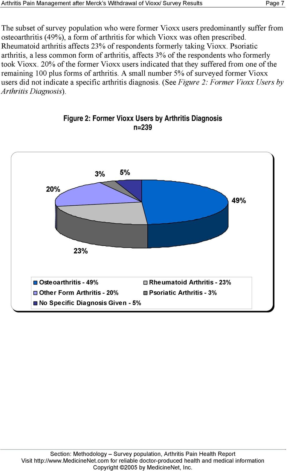 Psoriatic arthritis, a less common form of arthritis, affects 3% of the respondents who formerly took Vioxx.