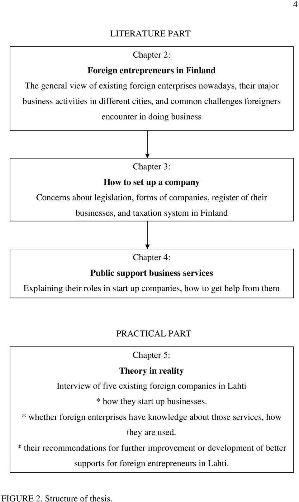 Public support business services Explaining their roles in start up companies, how to get help from them PRACTICAL PART Chapter 5: Theory in reality Interview of five existing foreign companies in