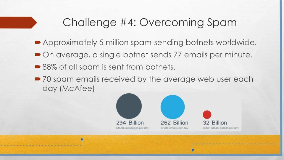 On average, a single botnet sends 77 emails per minute.