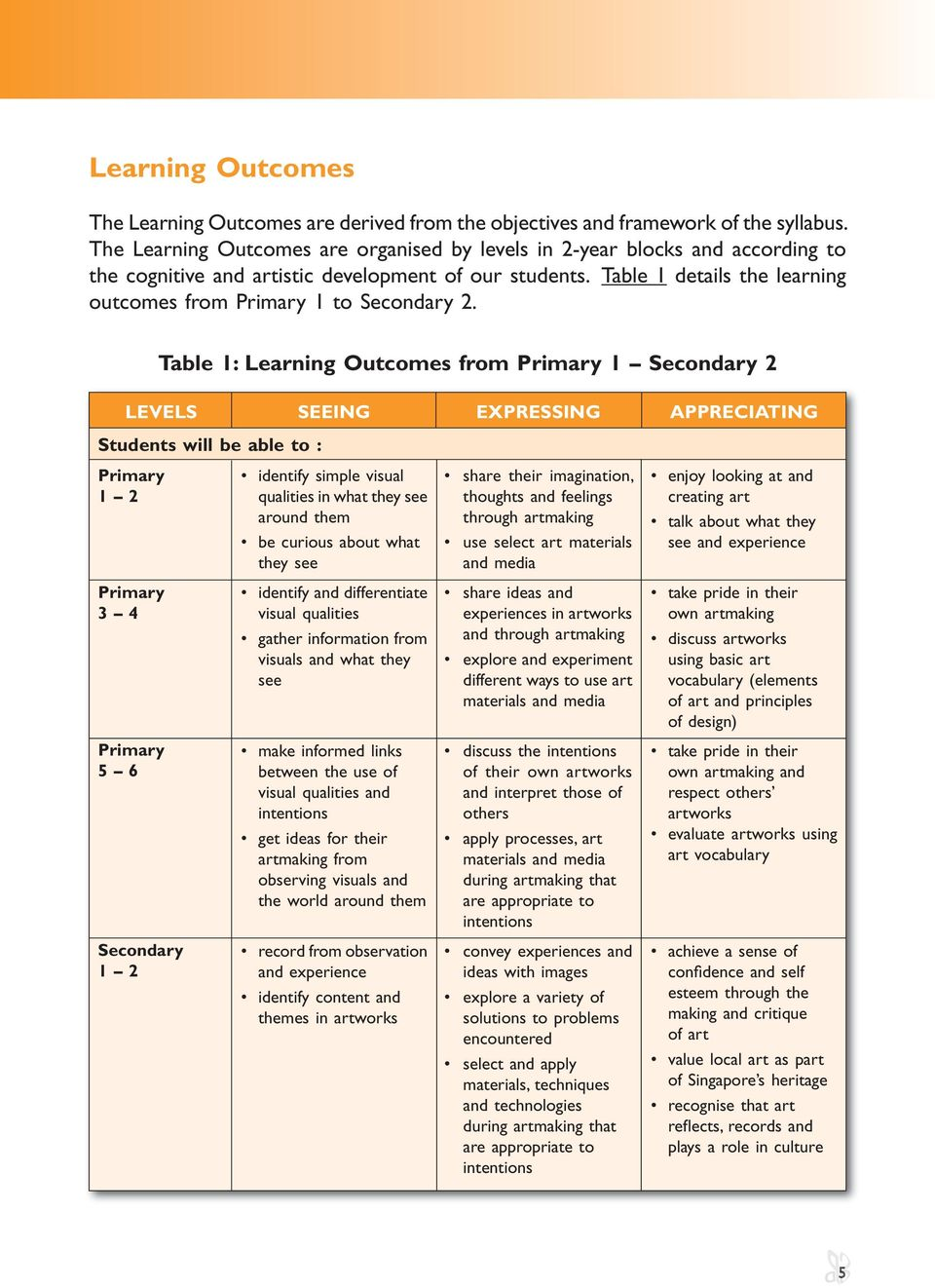Table 1 details the learning outcomes from Primary 1 to Secondary 2.