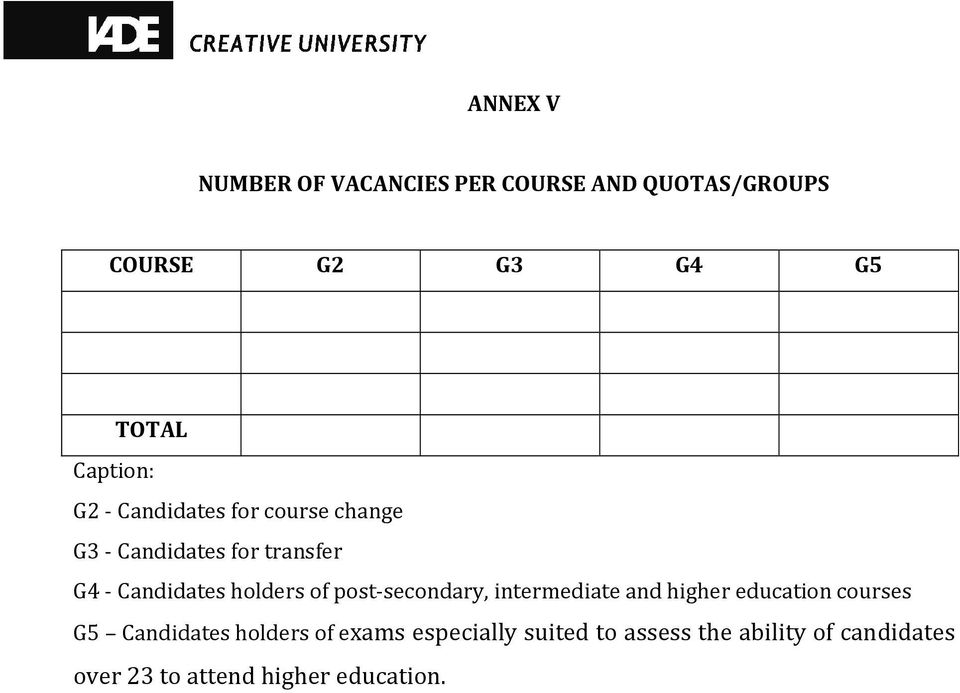 holders of post-secondary, intermediate and higher education courses G5 Candidates