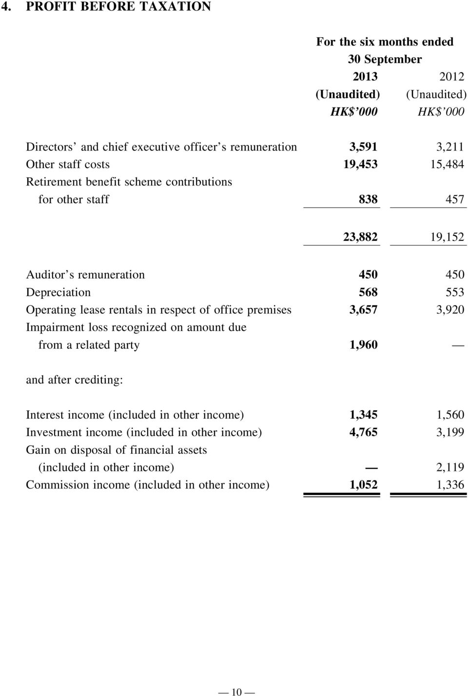 respect of office premises 3,657 3,920 Impairment loss recognized on amount due from a related party 1,960 and after crediting: Interest income (included in other income) 1,345 1,560