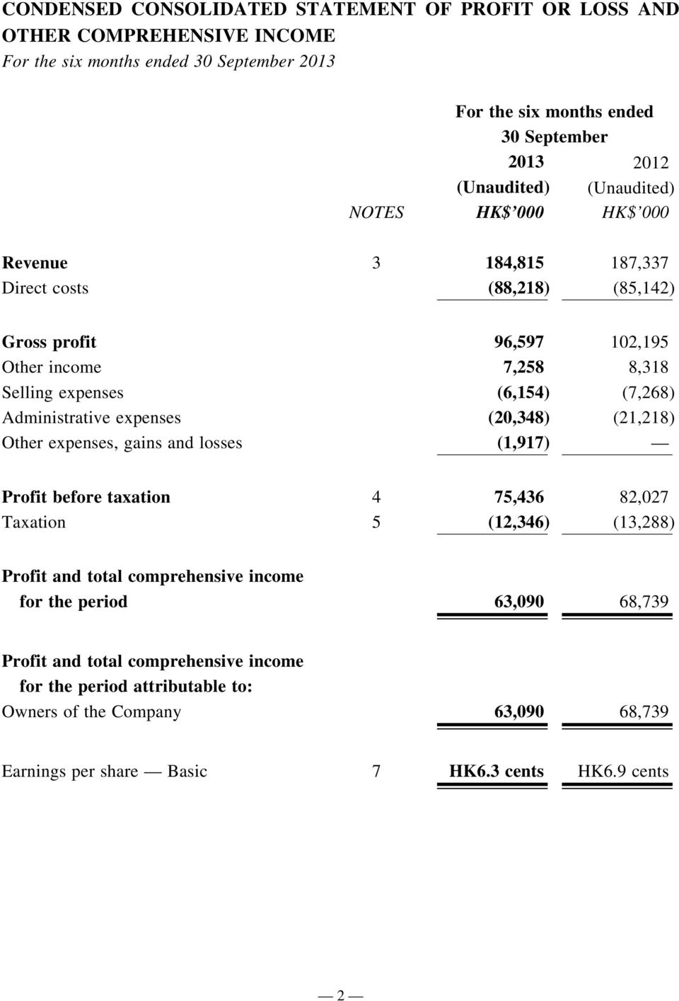 Administrative expenses (20,348) (21,218) Other expenses, gains and losses (1,917) Profit before taxation 4 75,436 82,027 Taxation 5 (12,346) (13,288) Profit and total comprehensive