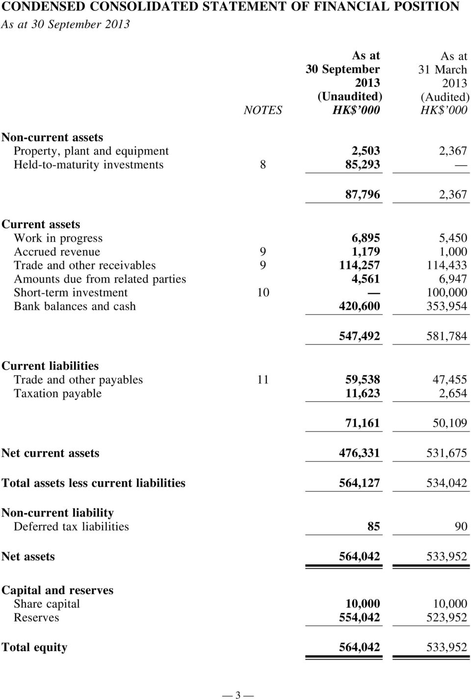 114,433 Amounts due from related parties 4,561 6,947 Short-term investment 10 100,000 Bank balances and cash 420,600 353,954 547,492 581,784 Current liabilities Trade and other payables 11 59,538