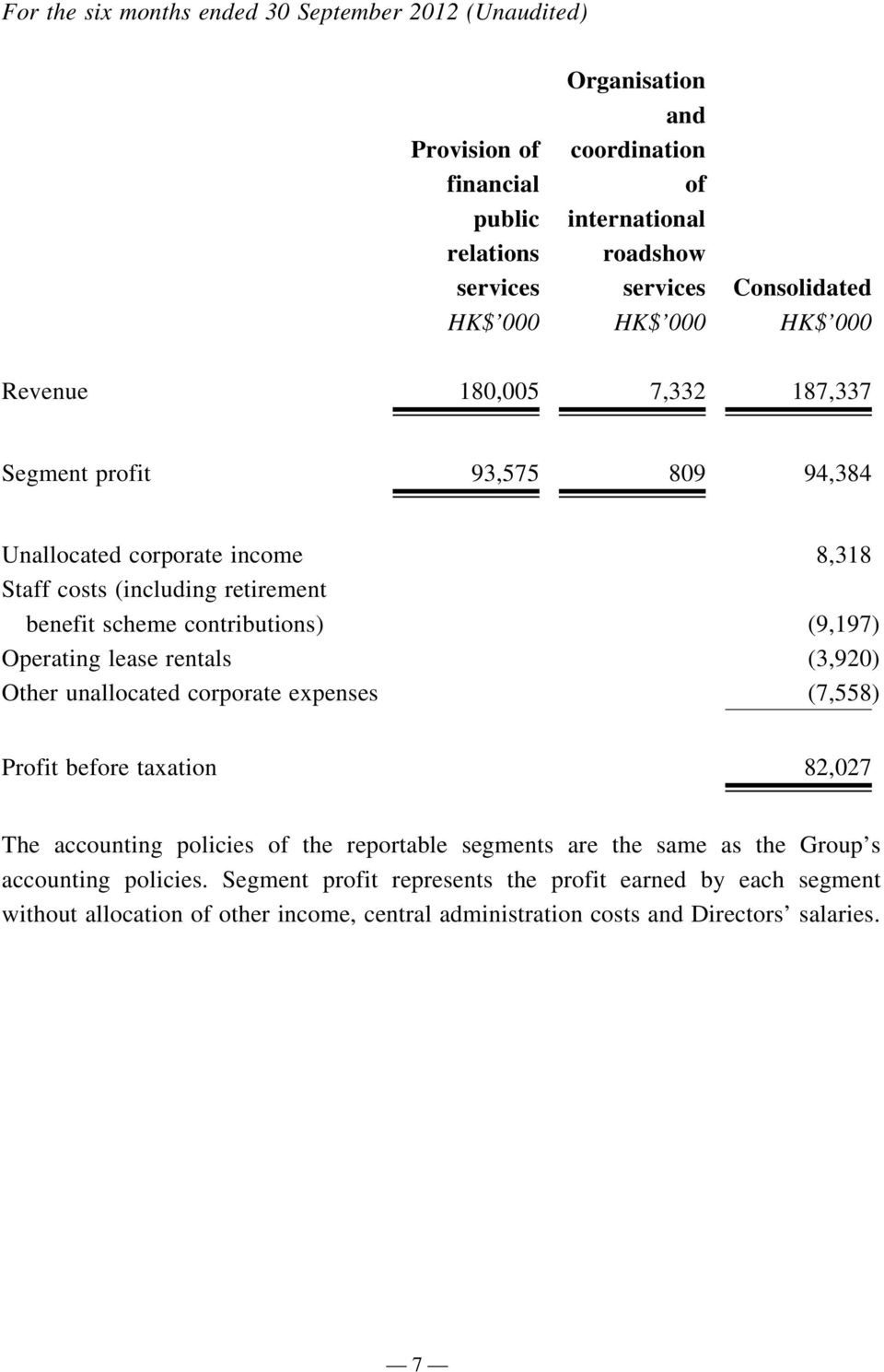 contributions) (9,197) Operating lease rentals (3,920) Other unallocated corporate expenses (7,558) Profit before taxation 82,027 The accounting policies of the reportable segments