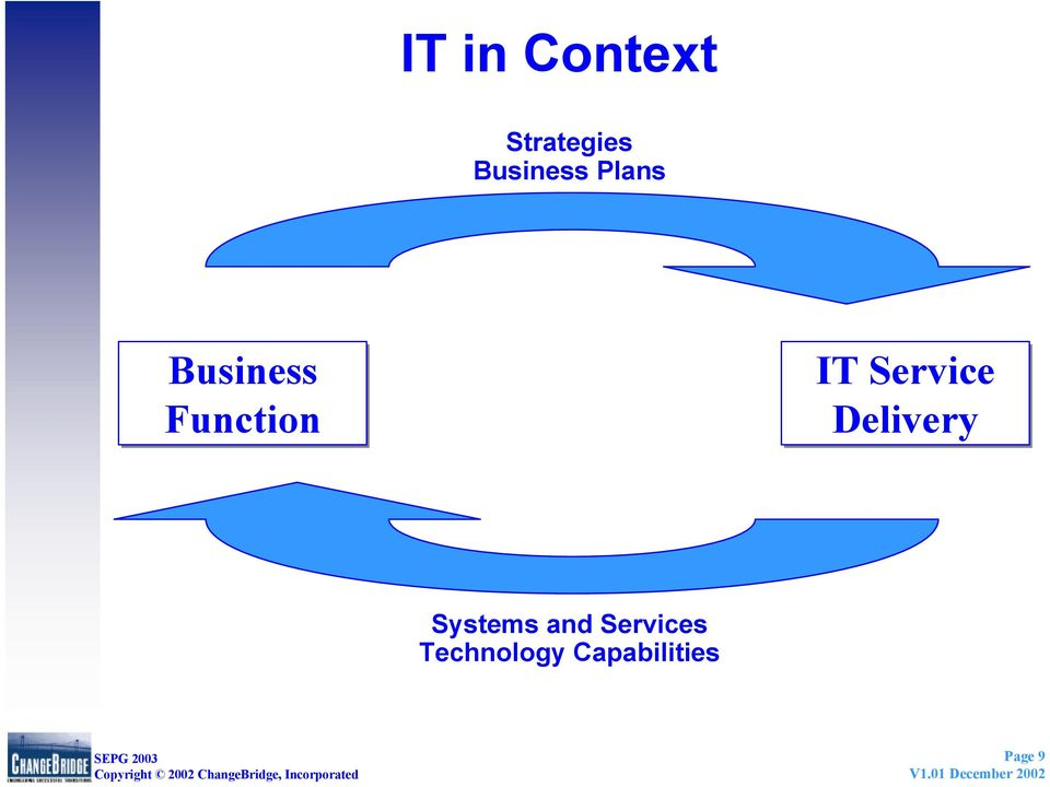 IT Service Delivery Systems and