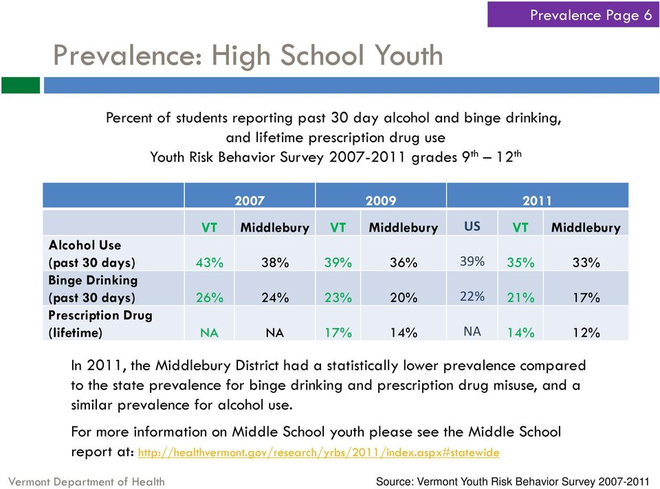 (lifetime) NA NA 17% 14% NA 14% 12% In 2011, the Middlebury District had a statistically lower prevalence compared to the state prevalence for binge drinking and prescription drug misuse, and a