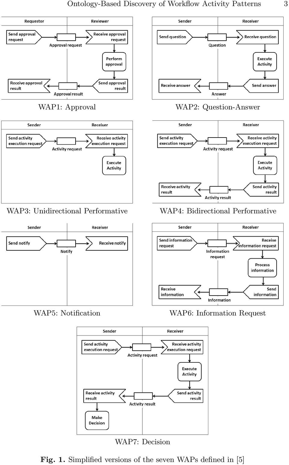 Bidirectional Performative WAP5: Notification WAP6: Information