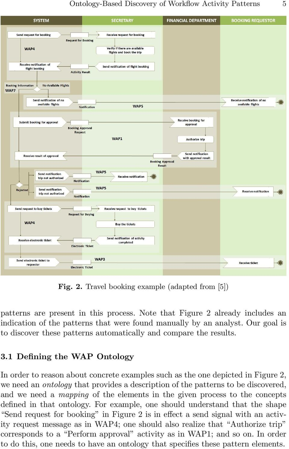 1 Defining the WAP Ontology In order to reason about concrete examples such as the one depicted in Figure 2, we need an ontology that provides a description of the patterns to be discovered, and we