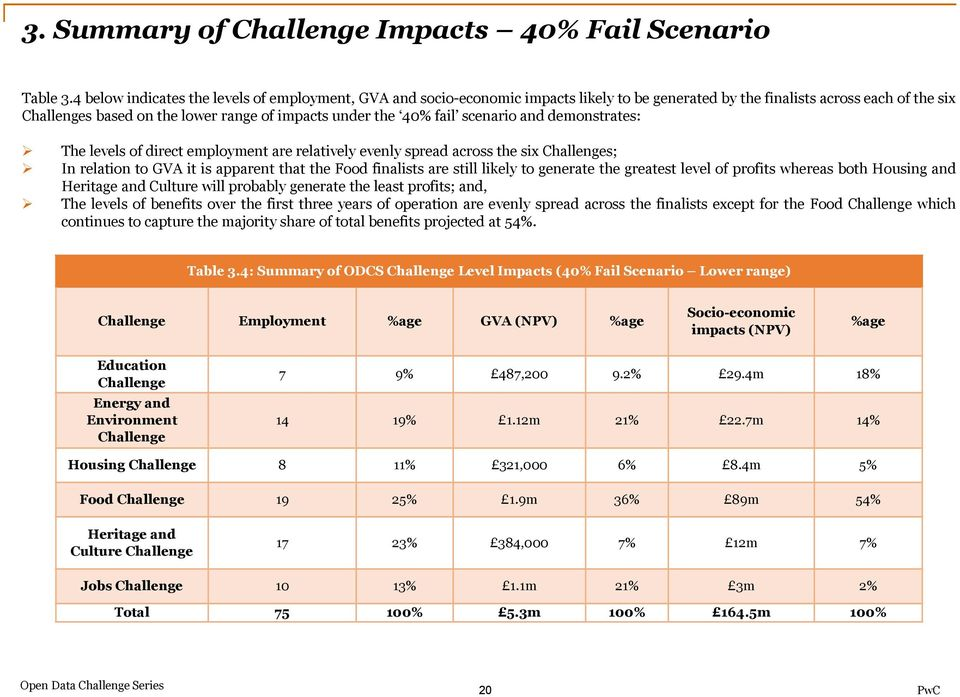 fail scenario and demonstrates: The levels of direct employment are relatively evenly spread across the six Challenges; In relation to GVA it is apparent that the Food finalists are still likely to