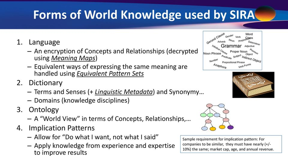 Dictionary Terms and Senses (+ Linguistic Metadata) and Synonymy Domains (knowledge disciplines) 3. Ontology A World View in terms of Concepts, Relationships, 4.