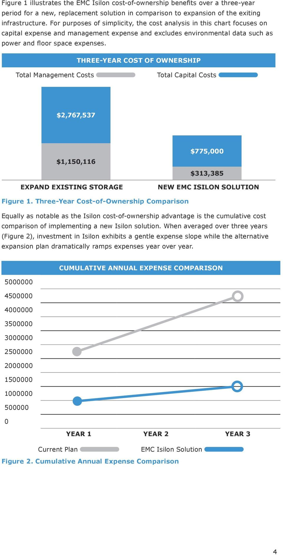 THREE-YEAR COST OF OWNERSHIP Total Management Costs Total Capital Costs $2,767,537 $1,150,116 EXPAND EXISTING STORAGE $775,000 $313,385 NEW EMC ISILON SOLUTION Figure 1.