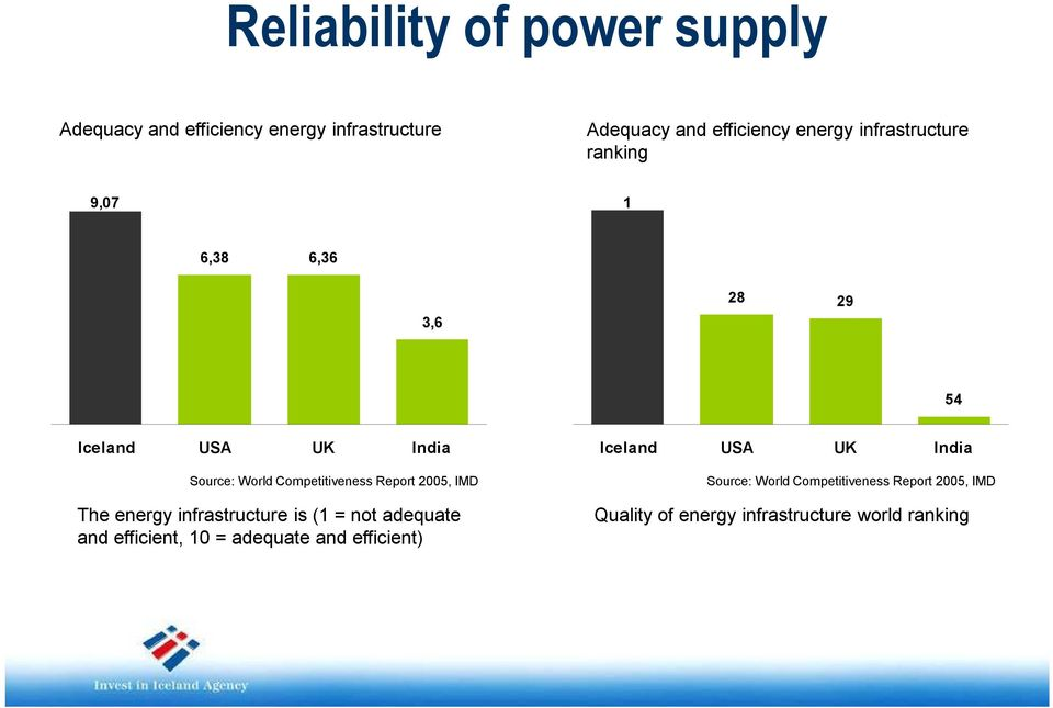 Report 2005, IMD The energy infrastructure is (1 = not adequate and efficient, 10 = adequate and efficient)
