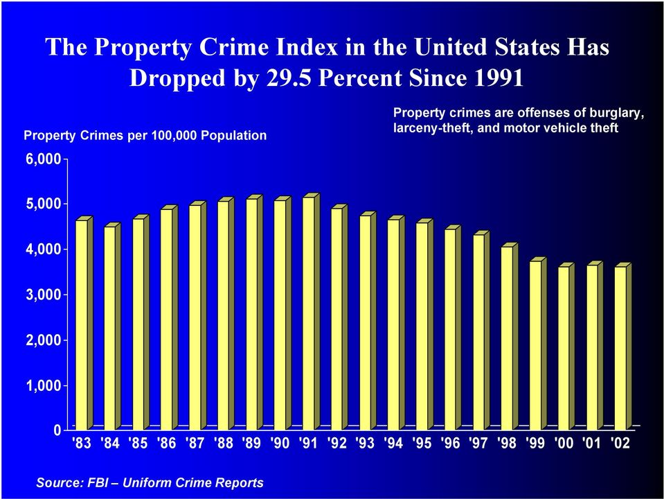 crimes are offenses of burglary, larceny-theft, and motor vehicle theft