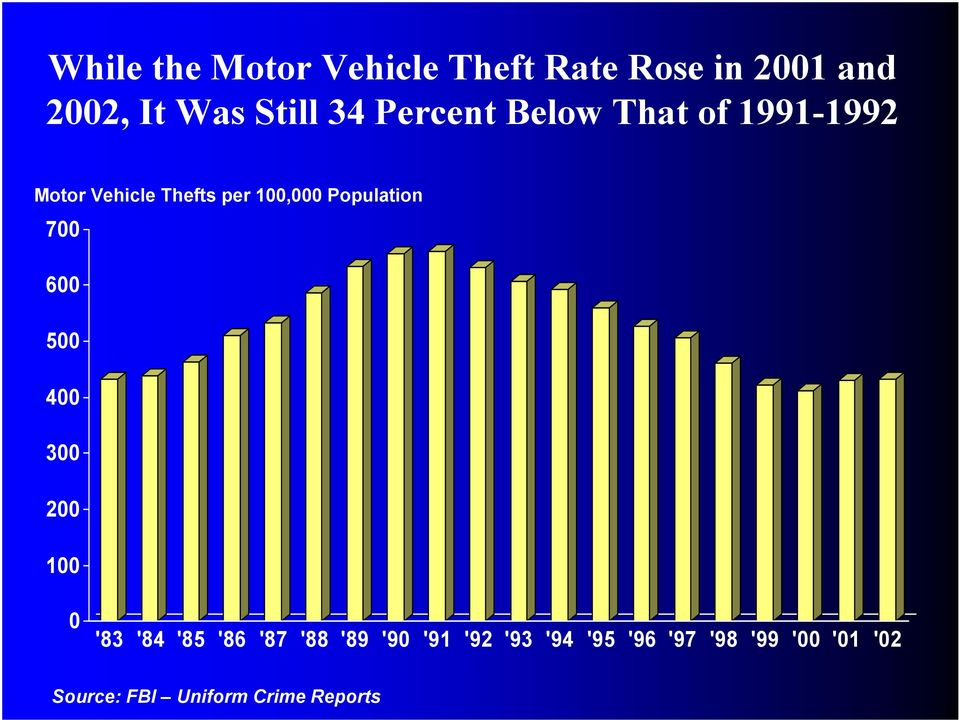 Vehicle Thefts per 1, Population 7 6 5 4 3 2 1 '83 '84