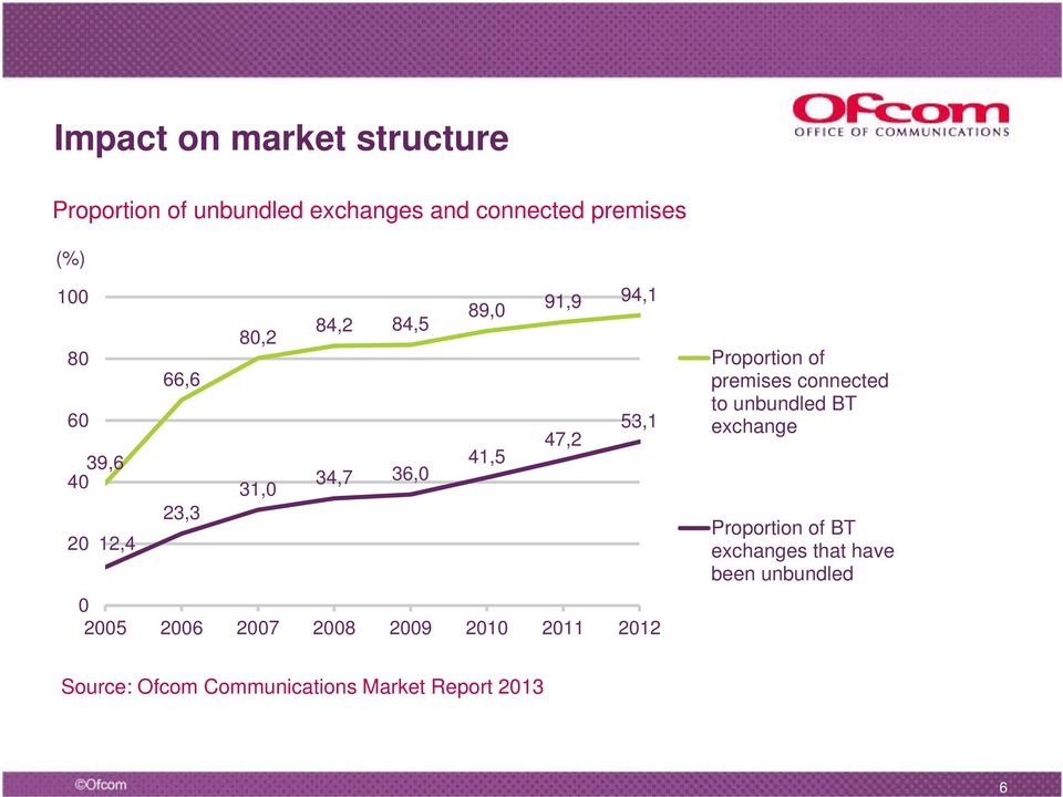 2006 2007 2008 2009 2010 2011 2012 Proportion of premises connected to unbundled BT exchange